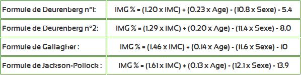 Calculez votre IMG ou indice de masse grasse