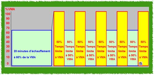 Temps-limite-intermittent-à-VMA-tlim