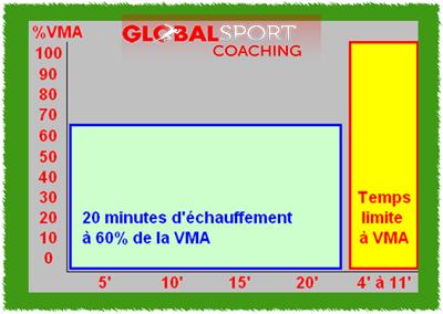 Test-du-Temps-limite-à-VMA-aérobie-protocole