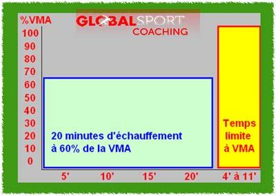 test du temps limite VMA aerobie protocole