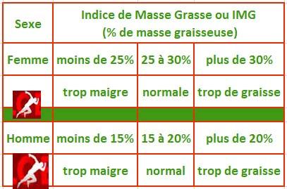 Calculez-votre-indice-de-Masse-Grasse-img