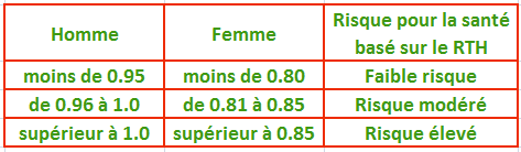 Rapport-taille-hanche-ou-RTH-risque