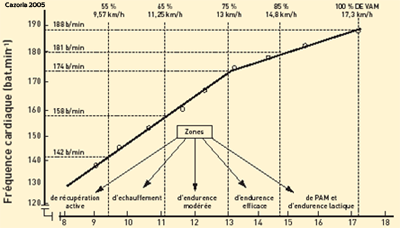 mesurer la frequence cardiaque cible bonne seance