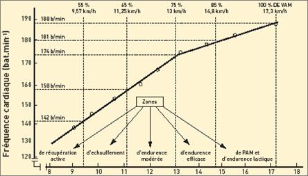 mesurer la frequence cardiaque fc maximale