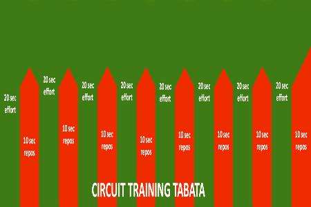 Circuit-training-Tabata-interval