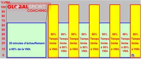 Temps-limite-VMA-vam-eval