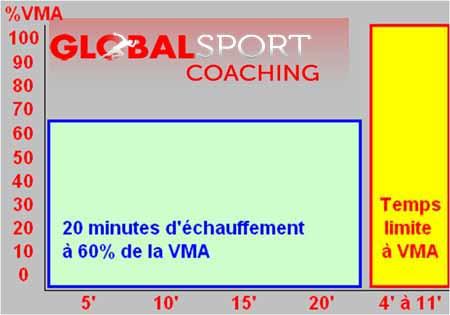 Temps limite VMA vitesse aerobie test