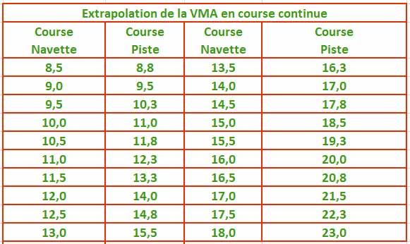Test Luc Leger Test navette vma course