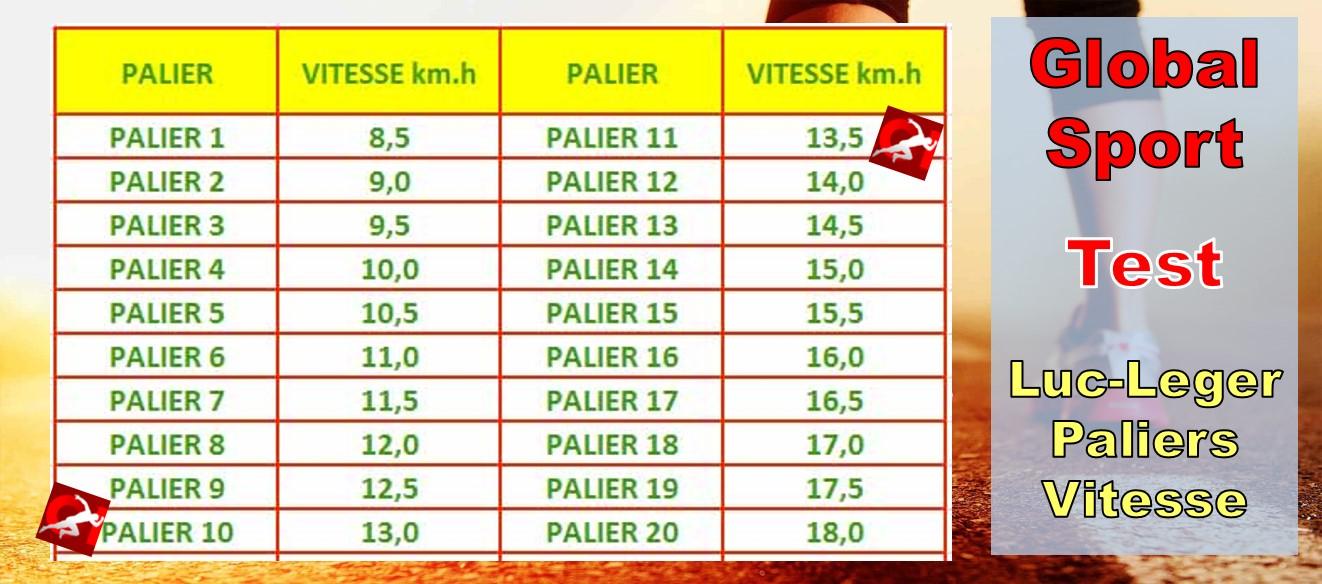 Test Luc Leger Test navette palier course