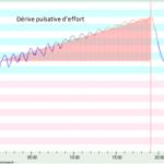 Comment bien analyser votre fréquence cardiaque lors du test VMA 45-15