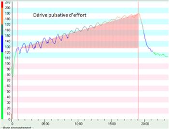 analyser-votre-fréquence-cardiaque-dérive-effort